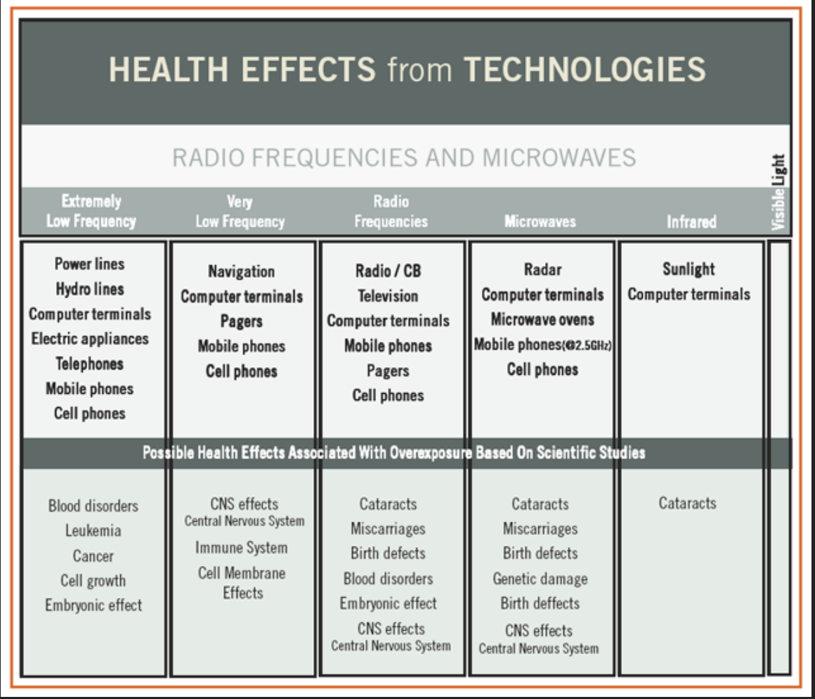 Microwave frequency electromagnetic fields (EMFs) produce widespread ...