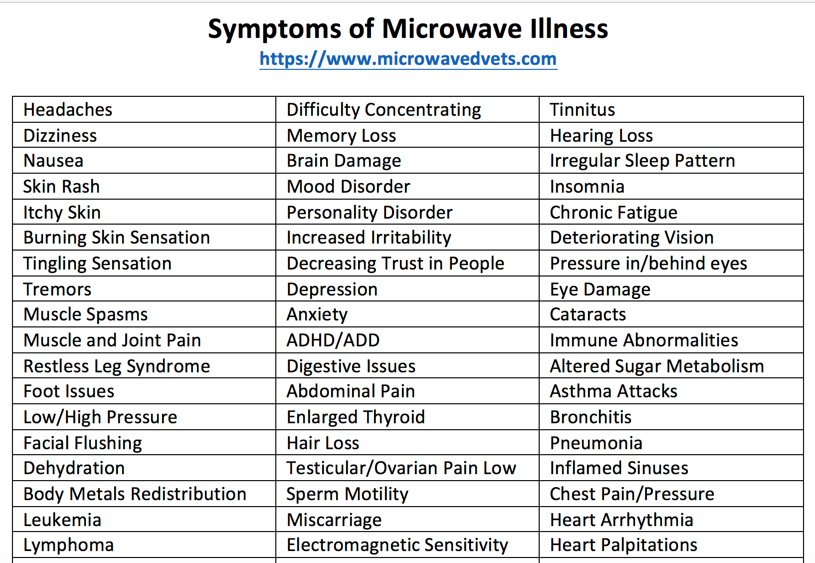 """The Flu"""" and """"Microwave Sickness"""" Share Many of the Same"""